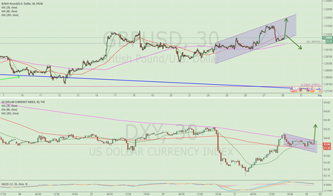 DXY: GBPUSD broken channel or not depends on the USD face