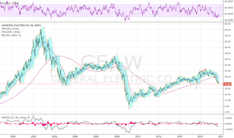 GE: This will sound crazy, but technically the downturn