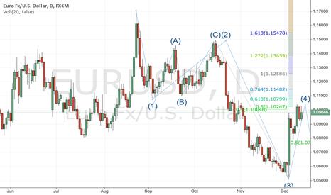 EURUSD: #EURUSD - Bearish wave count intact while below 1.1068...