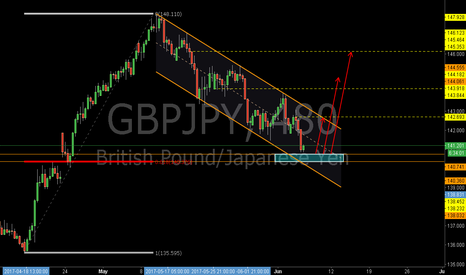 GBPJPY: GBPJPY: The 0.618RET and the Support Zone