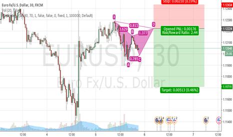 EURUSD: EUR / USD Short
