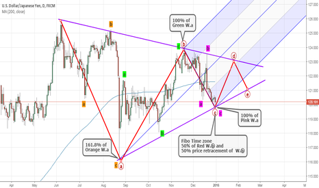USDJPY: Amazing works of Fibonacci