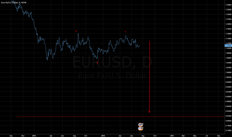 EURUSD: LONGTERM BEARISH OUTLOOK FOR THE EURO