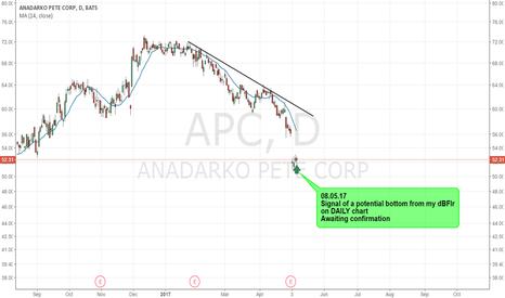 APC: APC - POTENTIAL BOTTOM