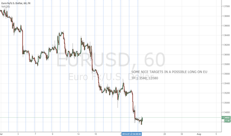 EURUSD: LONG ON EU