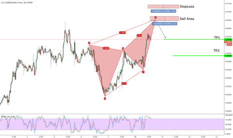 USDCHF: Potential Bearish Deep Crab on USDCHF