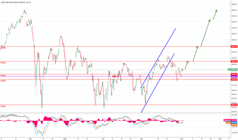 DJI: Projection long terme Dow Jones