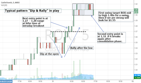 ROX: ROX - DIP AND RALLY PATTERN EXPLAINED