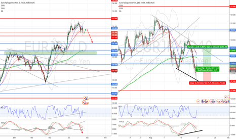 EURJPY: Time to go UP