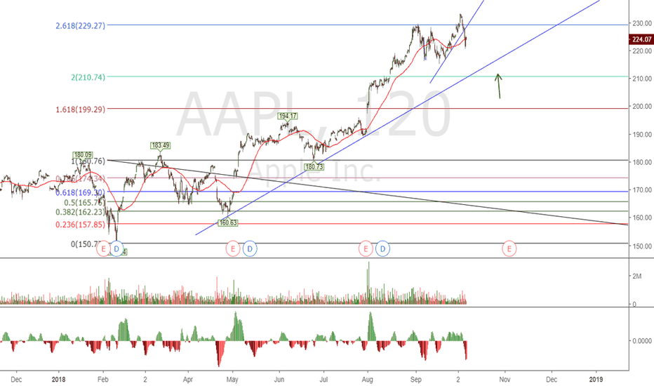 AAPL: Week 2: AAPL Entry Stalking in Volatile Environment