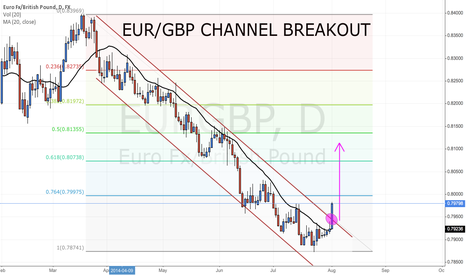 EURGBP: EURGBP BULLISH CHANNEL BREAKOUT