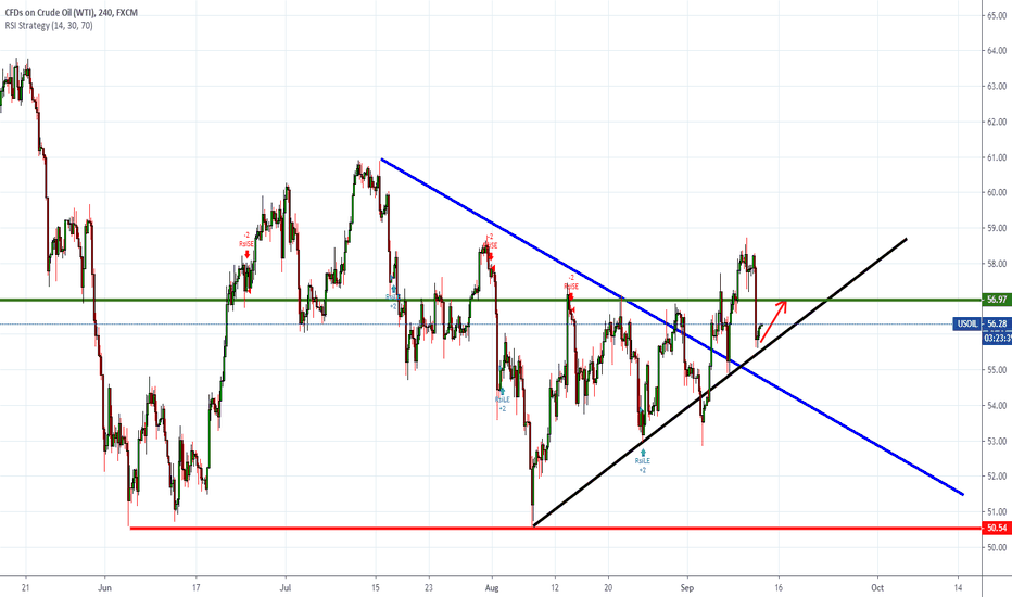 USOIL Charts and Quotes — TradingView