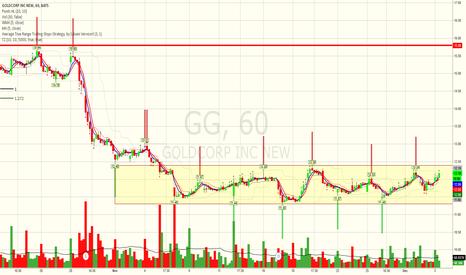 GG: GG In box range - Potential Breakout pending