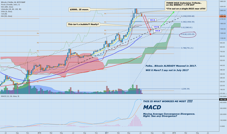 BTCUSD: Bitcoin has already Mooned