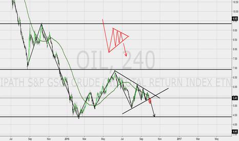 OIL: Oil bearish