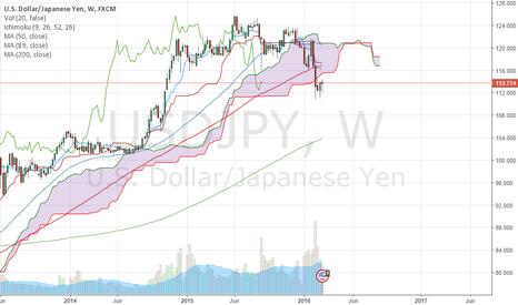 USDJPY: Japan needs to sell stuff.