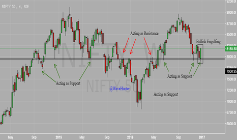 NIFTY: NIFTY Bullish Engulfing in Weekly near key support level