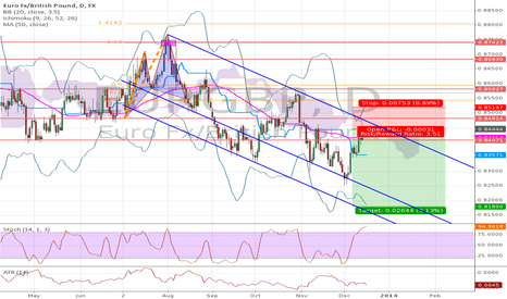 EURGBP: Overbought in a Downtrend