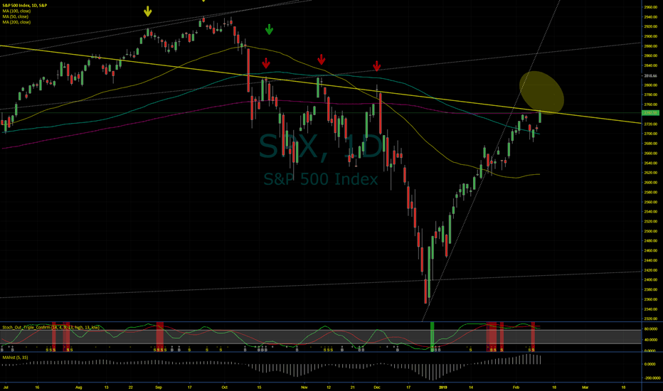 SPX: Is The Quad Top in the Market The Ultimate Sell Signal Again