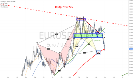 EURUSD: Pattern completed - Target reached