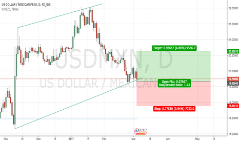 USDMXN: USD/MXN - Long!