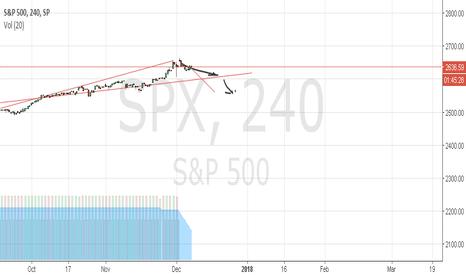 SPX: Markets Global Reverse week