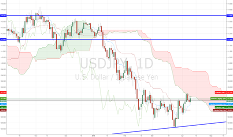 USDJPY: USDJPY LONG or SHORT?