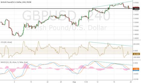 GBPUSD: 4h neg divergence