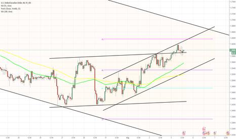 USDCAD: USD/CAD breaks long term pattern