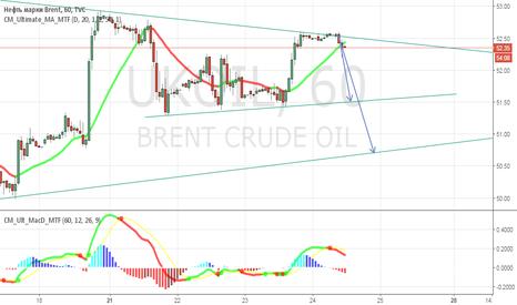 UKOIL: Нефть на 2 дня