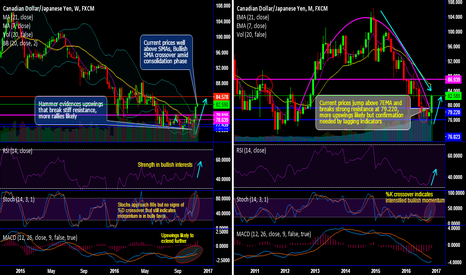 CADJPY: CAD/JPY hammer pattern hammers bullswings in consolidation phase