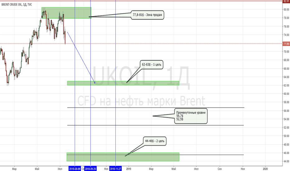 UKOIL: Разворот восходящего тренда по нефти Brent. Цель 62$