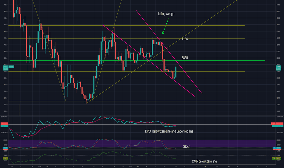 BTCUSD: BTC  needs to move past 3865 for a possible move  to 4186