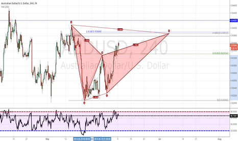 AUDUSD: Potential AU bearish Bat
