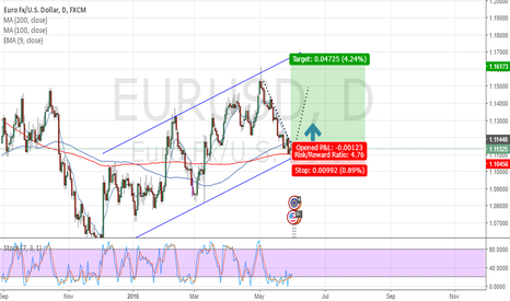 EURUSD: eur about to break for the heavens
