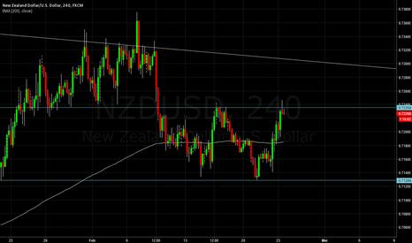 NZDUSD: NZDUSD Resistance line