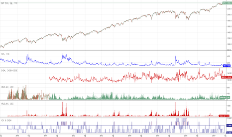SPX: [번] S&P 500 드로다운 - VIX & SKEW & Yearly High and Low