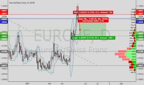 EURCHF: EURCHF--short setup
