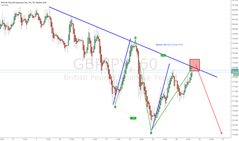 GBPJPY: GPBJPY 1H Bearish AB=CD