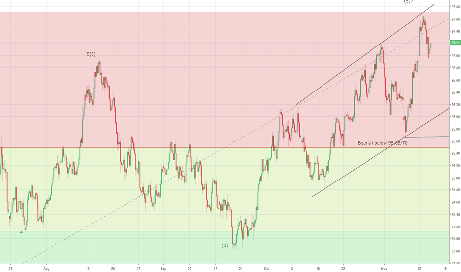 DXY: US Dollar Index top formed at 97.70 yesterday?