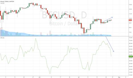 BTCUSD: Price Drop Alert - Money Flow Divergence