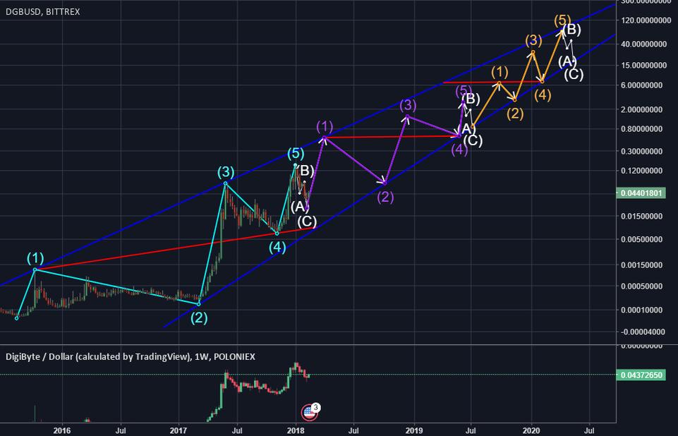 DGB USD Log Chart Update