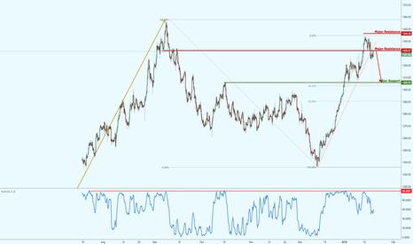 XAUUSD: Gold on pullback resistance, potential bearish setup!