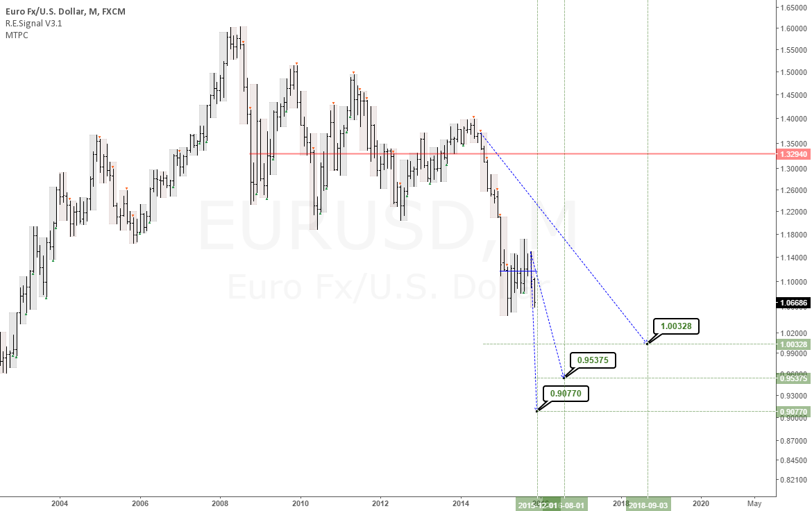 EURUSD: 3 long term downtrend targets