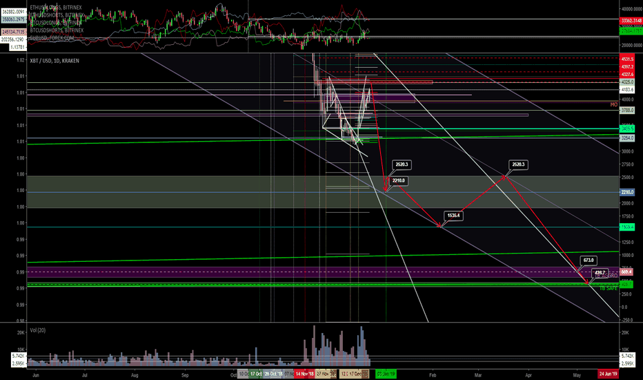 XBTUSD: Price propping, but no fiat inflow | Sub 2k next before 3 digits