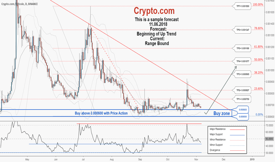 MCOBTC: There is a possibility for the beginning of an uptrend in MCOBTC