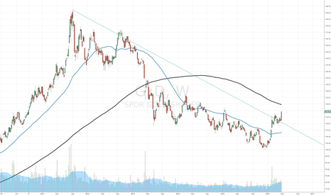 GLD: Gold Moving