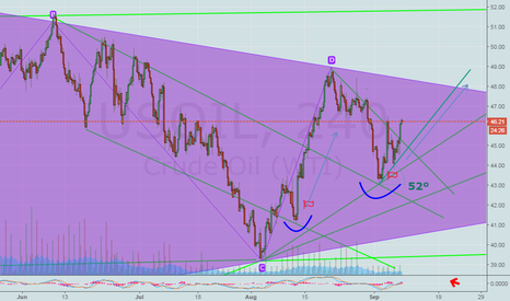 USOIL: US Crude Oil.. Near by our 2nd TARGET 46.50$