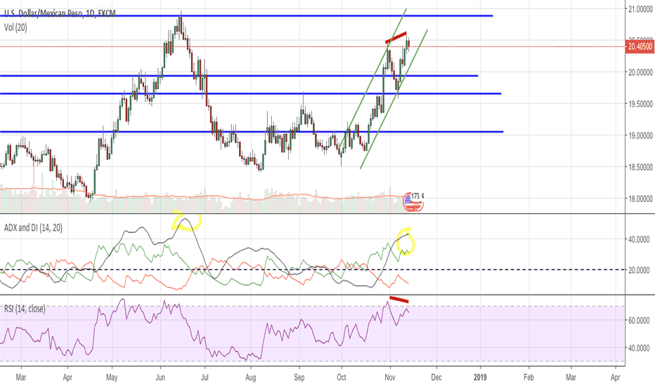 USDMXN: Divergence in USDMXN may be the start of a downtrend