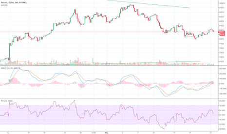 BTCUSD: Not a good time to long yet
